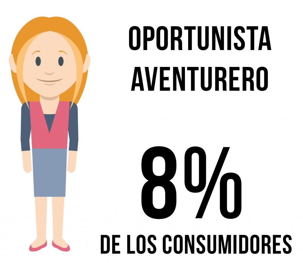 consumidor oportunista aventurero
