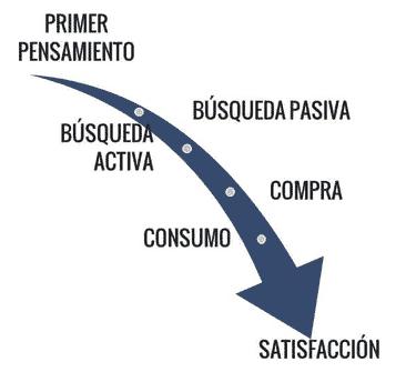 Proceso de compra desde el punto de vista del cliente